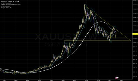 XAUUSD: Gold - Monster Bull Pattern Weekly