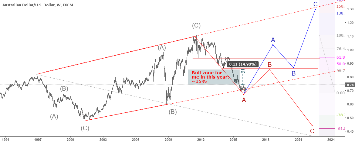 AUDUSD: Plan for 1 year?