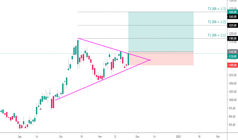 Infy Stock Price And Chart Nse Infy Tradingview India