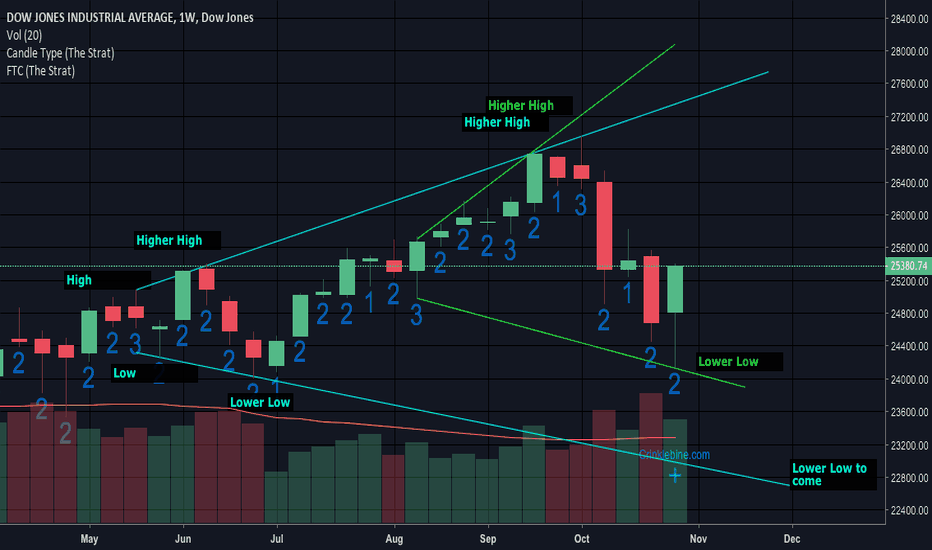 DJI: The Strat broadening formations on weekly scale.