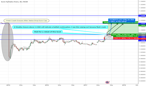 EURCHF:  Bullish Continuation of EURCHF
