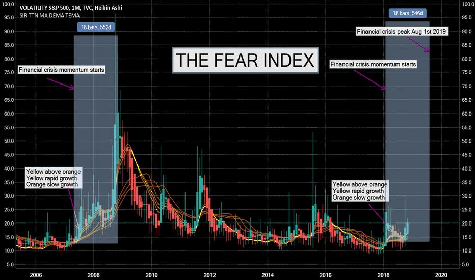 VIX Charts and Quotes TradingView Extraordinary Vix Quote
