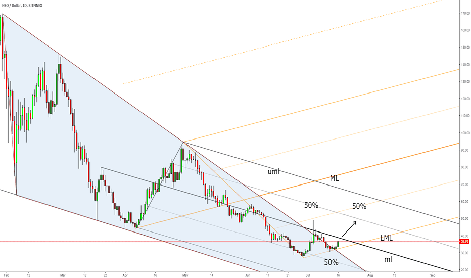 NEOUSD: NEO rebound in play