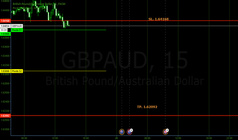 GBPAUD: Shorting GBPAUD