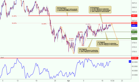 AU200AUD: ASX is approaching resistance, potential for a reversal!