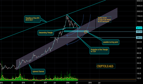 BTCUSD: Bitcoin looking to get in the right path