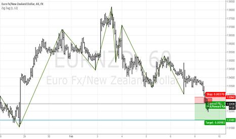 EURNZD: EURNZD Potential Supply Zone.