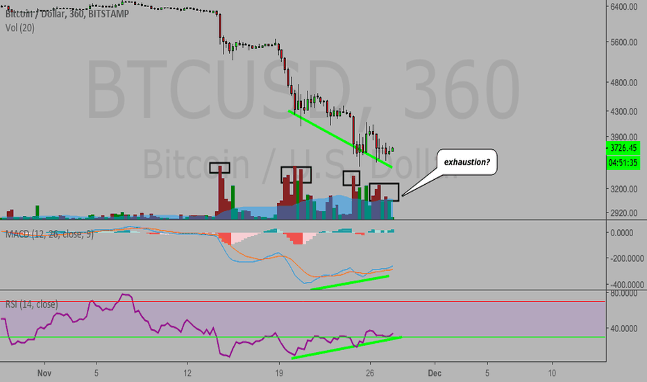 BTCUSD: Bitcoin fun...full retrace coming?