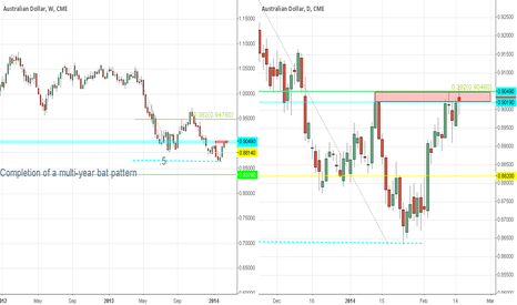 A61!: Opportunity on long-term perspective, double-top doji