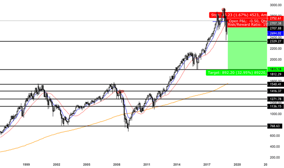 SPX: let the market crash bois