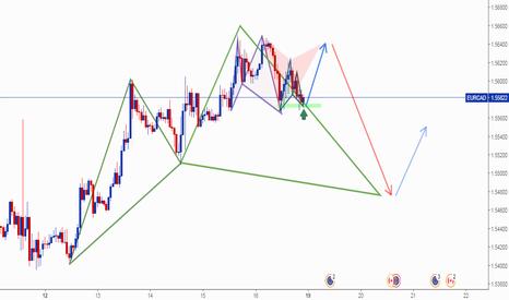 EURCAD: EUR/CAD Harmonic