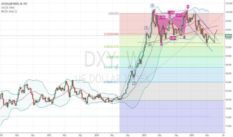 DXY: USDollar -DXY Chart reveals a post election market correct/crash