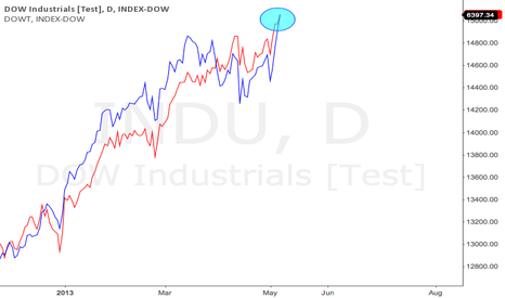 INDU: Dow Theory Confirmation