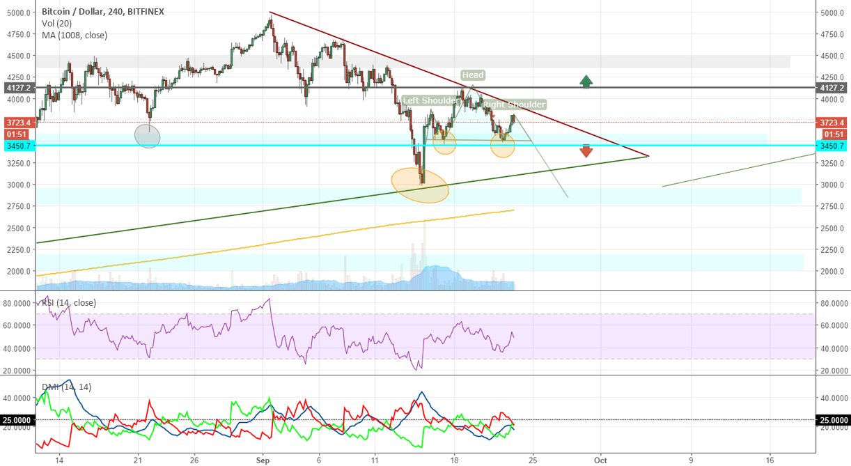 BTCUSD 4H CHART BITCOIN MARKET CONDITIONS