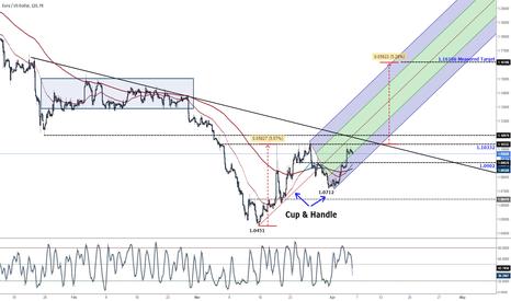 EURUSD: EURUSD hightening the level of suspense for traders