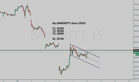BANKNIFTY: BANKNIFTY buy setup