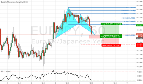 EURJPY: EURJPY bullish bat set up
