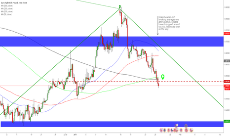 EURGBP: EURGBP aims to complete abcd