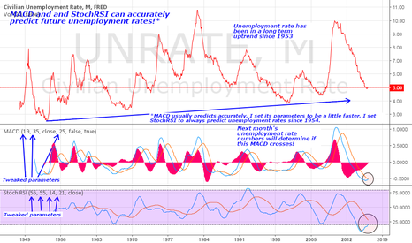 UNRATE: MACD and StochRSI accurately predict unemployment rates