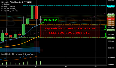 BTCUSD: STILL CORRECTION TIME