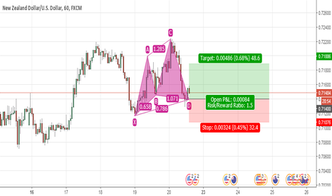 NZDUSD: Bullis Cypher on 60 min chart