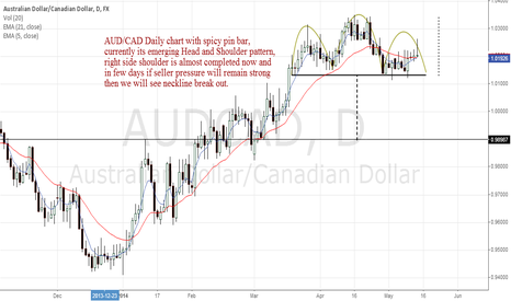 AUDCAD: AUD/CAD Daily Chart with spicy pin bar