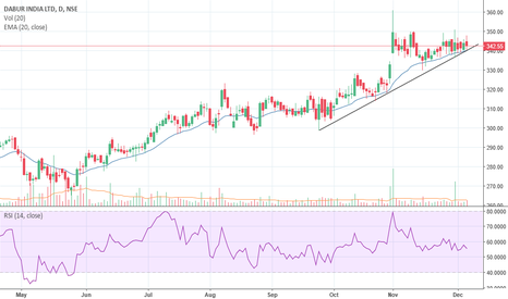 DABUR: Dabur showing some strength !