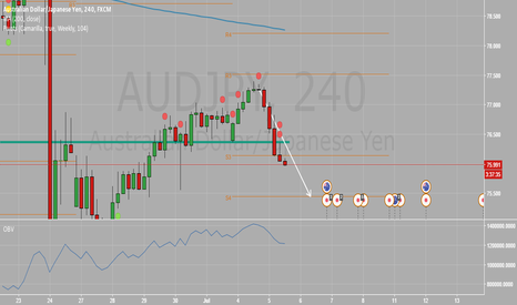 AUDJPY: AUDJPY Short - Rejection candle