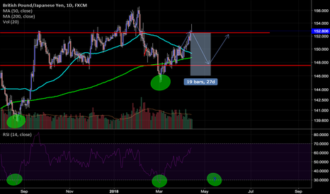 GBPJPY: GBPJPY Range Trade on RSI and MA test