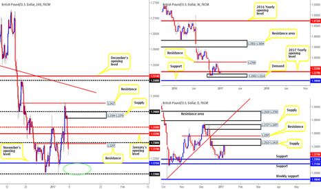 GBPUSD: Looking for longs on cable...