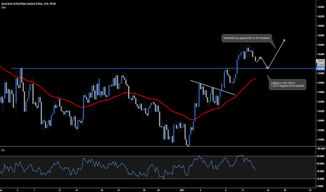 AUDNZD: AUD.NZD - Long Breakout Opportunity