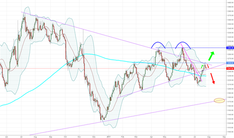 GOLD: GOLD - Daily - Only if we break the lower trend.
