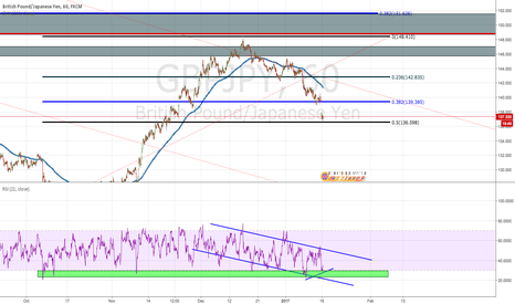 GBPJPY: GBPJPY ON THE 0.5 + DIV