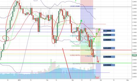 XCUUSD: Copper still bearish to me. Fibonacci retracement short 2.92000