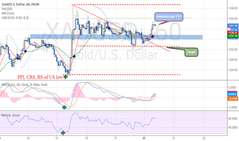 XAUUSD: Short, Will Everning star candlestick???