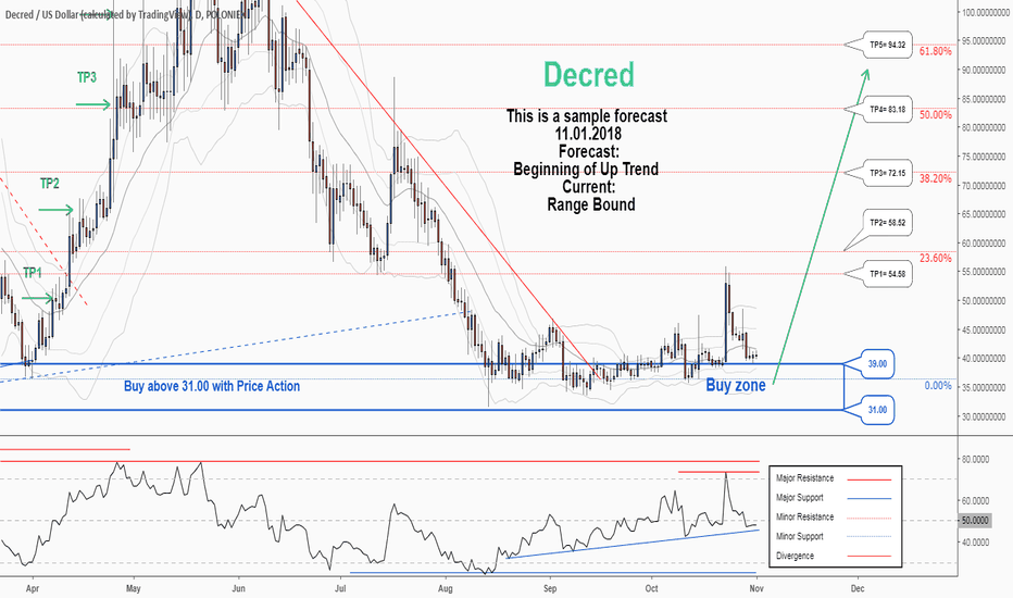DCRUSD: There is a trading opportunity to buy in DCRUSD