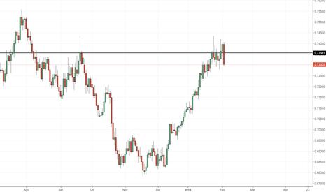 NZDUSD: NZD/USD: prezzo in area di resistenza