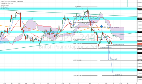 GBPJPY: POSSIBLE BEARISH CONTINUATION GBP/JPY (4HOUR)