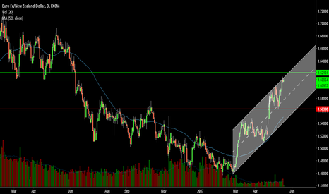 EURNZD: watch this