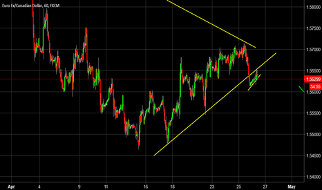 EURCAD: Possible Short trade set up on the Euro Cad
