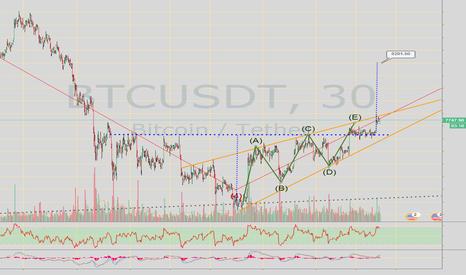 BTCUSDT: BTC/USDT | Bullish on Bitcoin