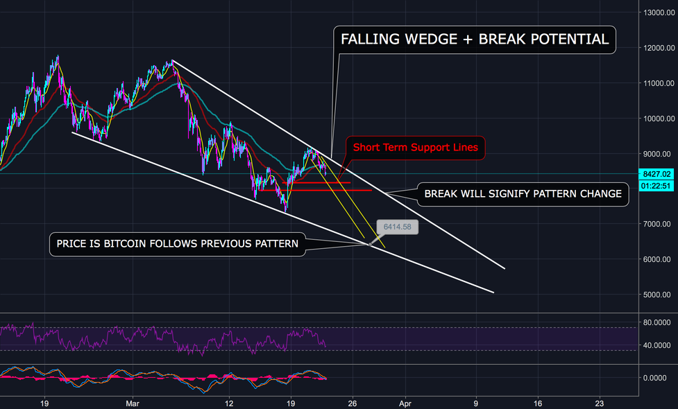 BITCOIN'S NEVER ENDING FALLING WEDGE - (H)