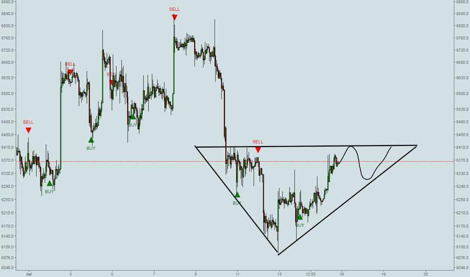 BTCUSD: Triangle on bitcoin:P