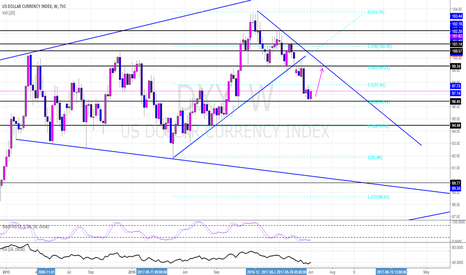 DXY: DXY Weekly Potential Long