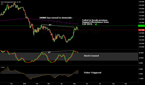 EURJPY: Short EURJPY Longterm Outlook