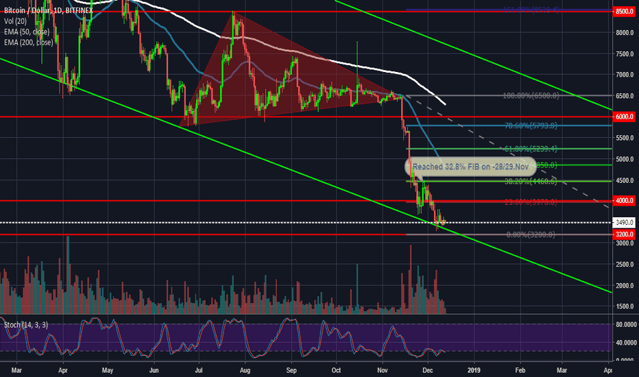 BTCUSD: BTC in the middle of K(NO)W WHERE