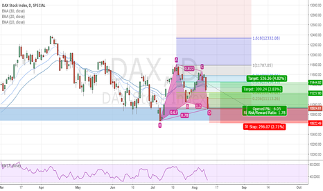 DAX: Bullish gartley on DAX