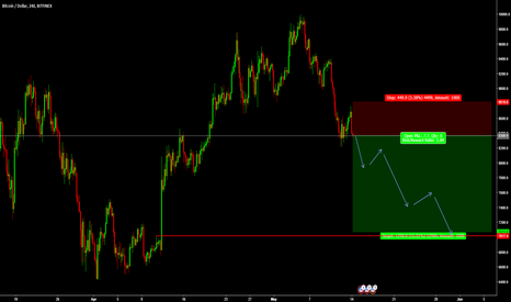 BTCUSD: FOREXTAMIL BTCUSD SELL ENTRY @ 8369.9