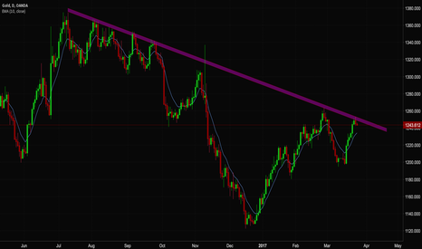 XAUUSD: Can the gold break the long resistance line?