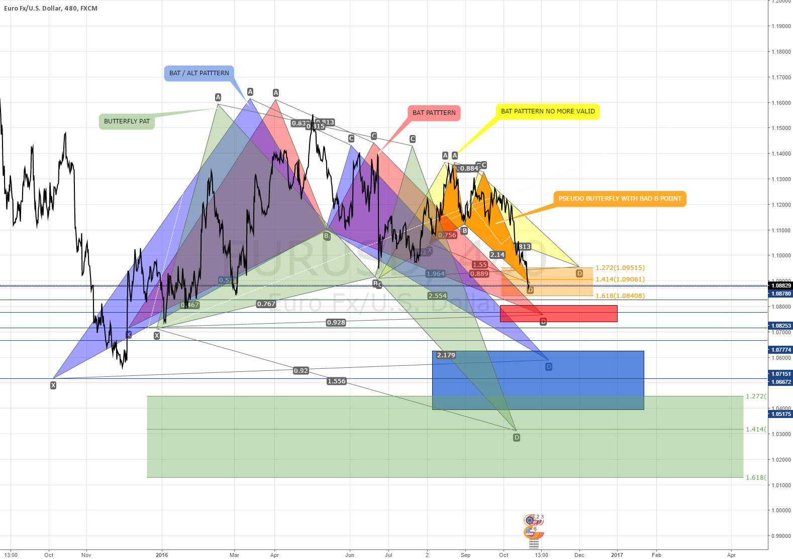 EURUSD ONLY FOR THOSES WHO LIKE COLORS AND PATTERNS